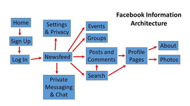 FB Info Arch